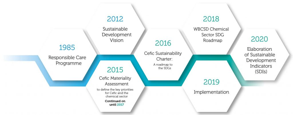 Cefic journey to sustainability